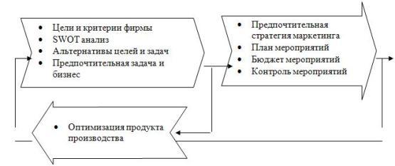 Иллюстрация взаимосвязи плановой маркетинговой деятельности с процессом выбора оптимального продукта производства