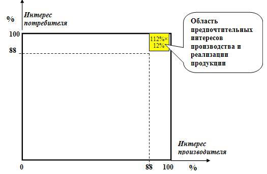 Иллюстрация области выбора предпочтительного бизнеса