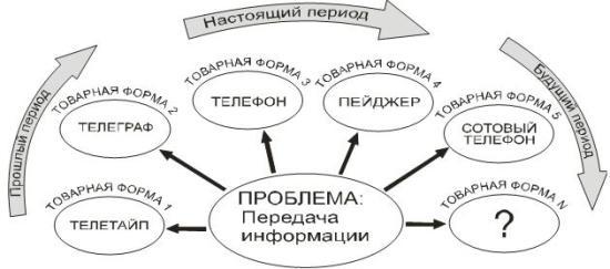 Вектор развития потребностей в исторической ретроспективе