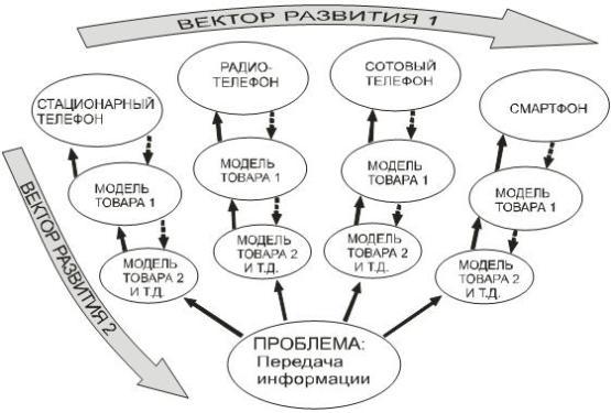 Вектор развития потребностей в определенном временном периоде