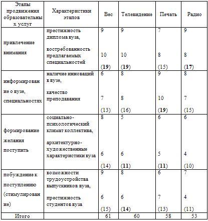 Компаративный анализ влияния характеристик продвижения и СМИ