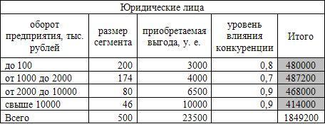 анализ выгоды от вкладов юридических лиц