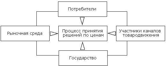 Приложения курсовой работы по теме методы ценообразования