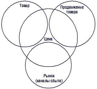 Структура концепции  «4Р»