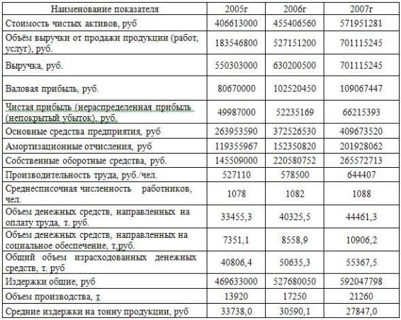 Отчет по практике анализ основных технико экономических показателей 4980