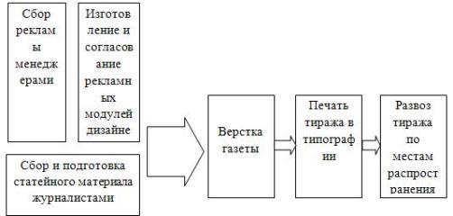 Схема технологического процесса на предприятие ООО «Газета»