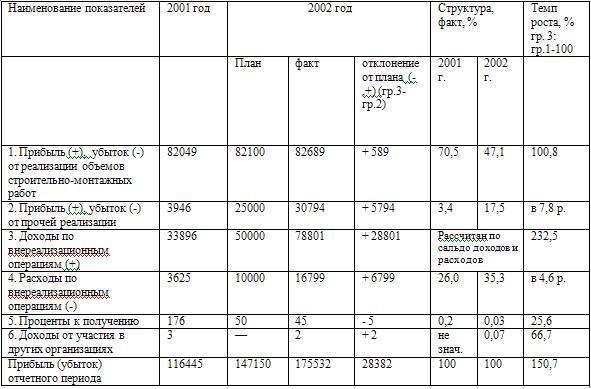 Анализ финансовой деятельности предприятия Такое изменение структуры балансовой прибыли произошло по следующим причинам Снижение объемов работ выполняемых собственными силами к уровню 2001 года