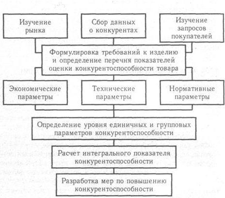 Методика анализа конкурентоспособности продукции