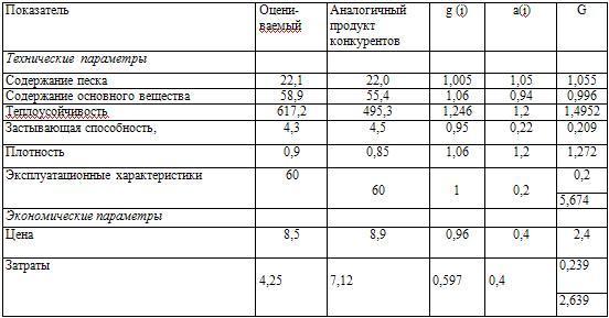 Единичные и групповые показатели конкурентоспособности асфальтного покрытия высшего сорта