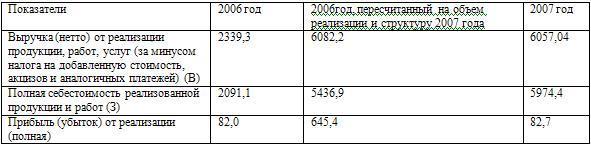 Исходные данные для анализа прибыли от реализации работ и продукции, млн. руб.