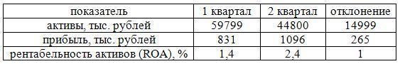 рентабельность активов филиала «Филиал