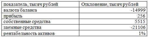 сводная таблица по анализу финансовой деятельности «Филиал»