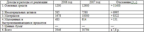 Анализ прибыли от прочей реализации, тыс. руб.