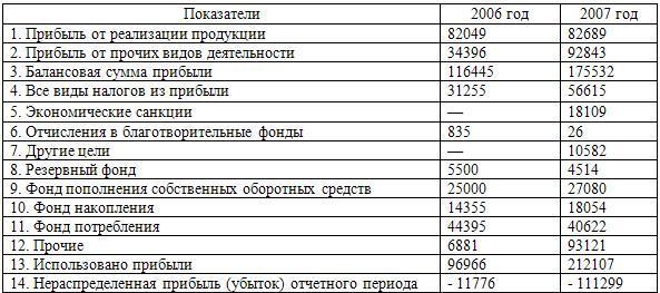 Данные об использовании прибыли, тыс. руб.