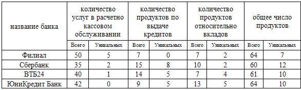 количество услуг банков