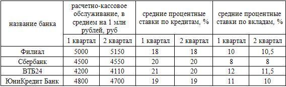 анализ цен на банковские услуги
