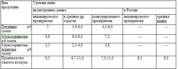 Сравнительный анализ уровня цен на продукцию