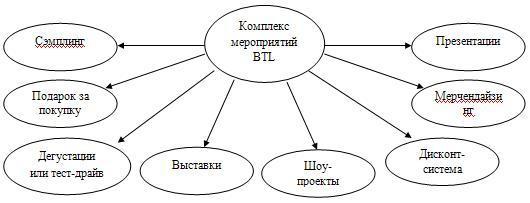 Комплекс мероприятий BTL рекламы