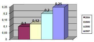 Затраты на рекламную деятельность 2004-2007