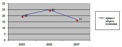 Прирост оборота компании в процентах
