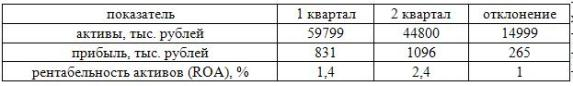 Рентабельность активов филиала «Инвест»