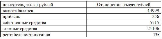 Сводная таблица по анализу финансовой деятельности «Инвест»