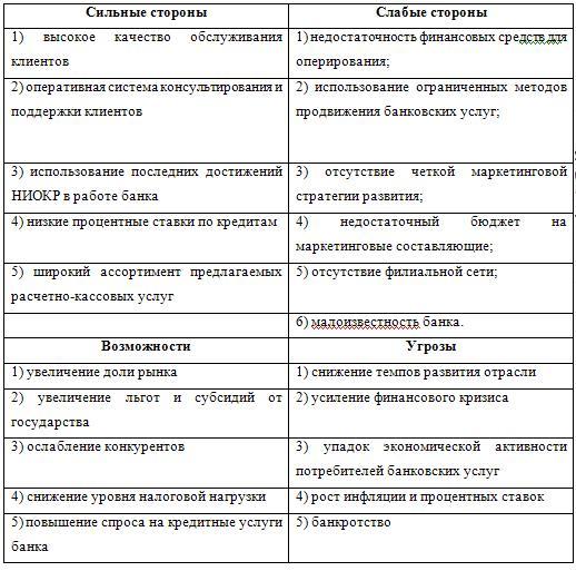 SWOT-анализ деятельности предприятия «филиал «Инвест» коммерческого банка «Банк (ООО)»