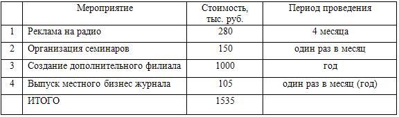 Бюджет затрат на мероприятия (07.09 – 07.10г.)