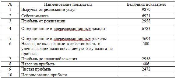 Доходы и расходы «филиала «Инвест» коммерческого банка «Банк» за 2008г., в тыс. руб.