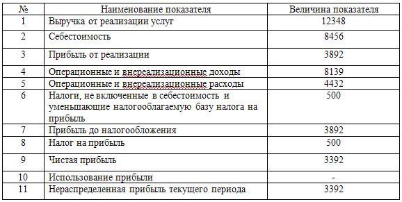 Прогноз доходов и расходов «филиала «Инвест» коммерческого банка «Банк» на 2009-2010гг., тыс. руб.