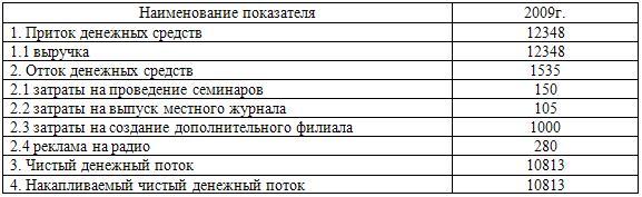 Прогнозные денежные потоки по проекту (тыс. руб.)