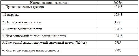 Денежные потоки по проекту за 2009г. (тыс. руб.)