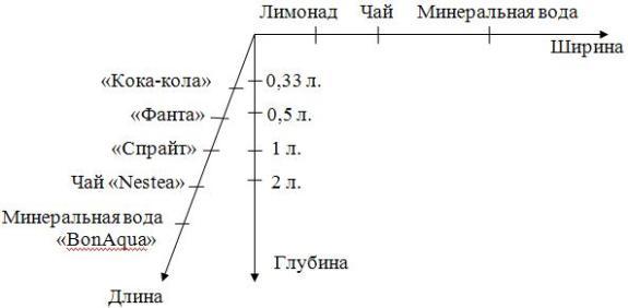 Ассортимент предприятия ООО «Кока-Кола»