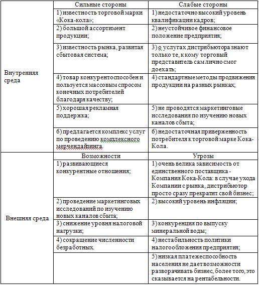 Карта SWOT- анализа деятельности розничного торгового предприятия ООО «Кока-Кола»