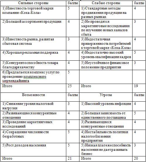 Карта SWOT деятельности предприятия ООО «Кока-Кола»