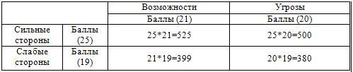 Обобщающая матрица SWOT торгового предприятия ООО «Кока-Кола»