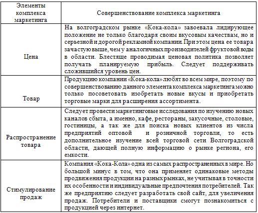 Мероприятия по совершенствованию управления маркетинга на предприятии ООО «Кока-Кола»