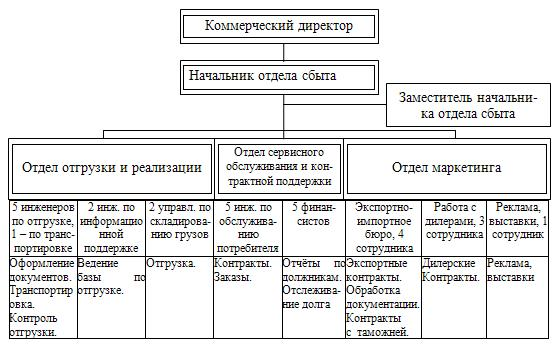 Пример структуры существующей системы