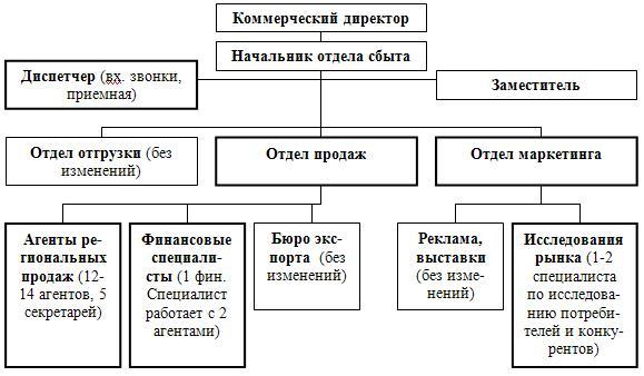 Рис. 10. Вариант реорганизации