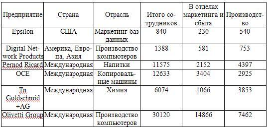 Примеры количества сотрудников в различных подразделениях фирм