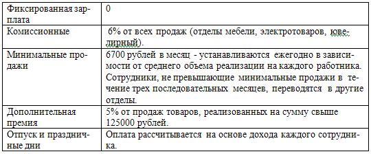 Пример оплаты труда в универсальном магазине в России.