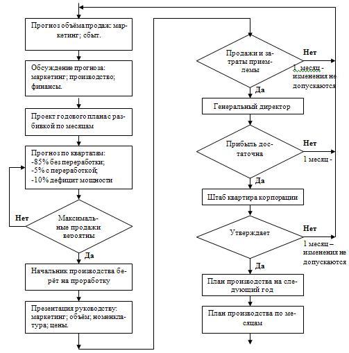 Пример алгоритма планирования производства на основе результатов изучения рынка