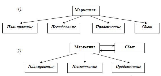Примеры структур взаимосвязи маркетинга и сбыта