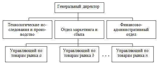 Структура организации, ориентированной на сегменты рынка